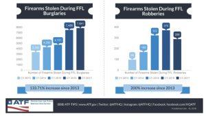 ATF: Stolen guns on the rise